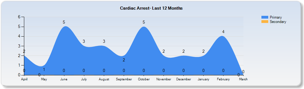 12 mos cardiac arrest
