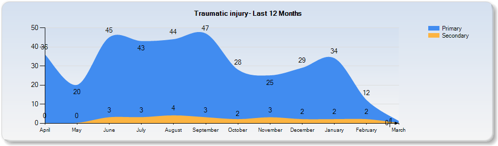 2016 Traumatic injury